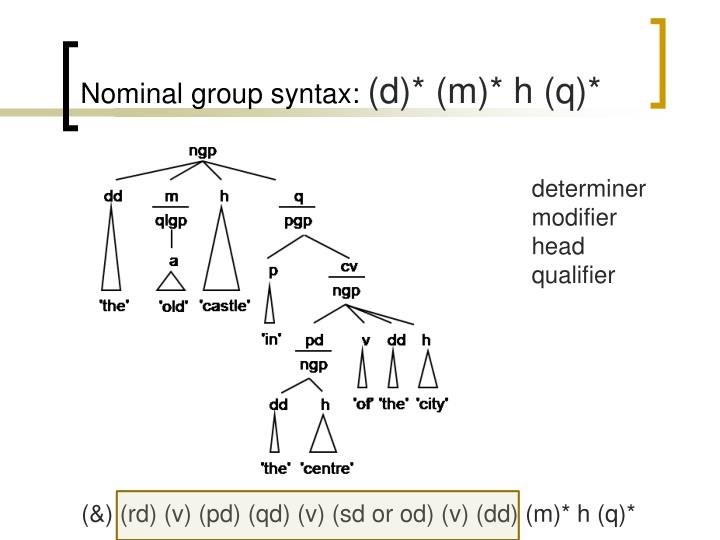 Nominal group syntax: