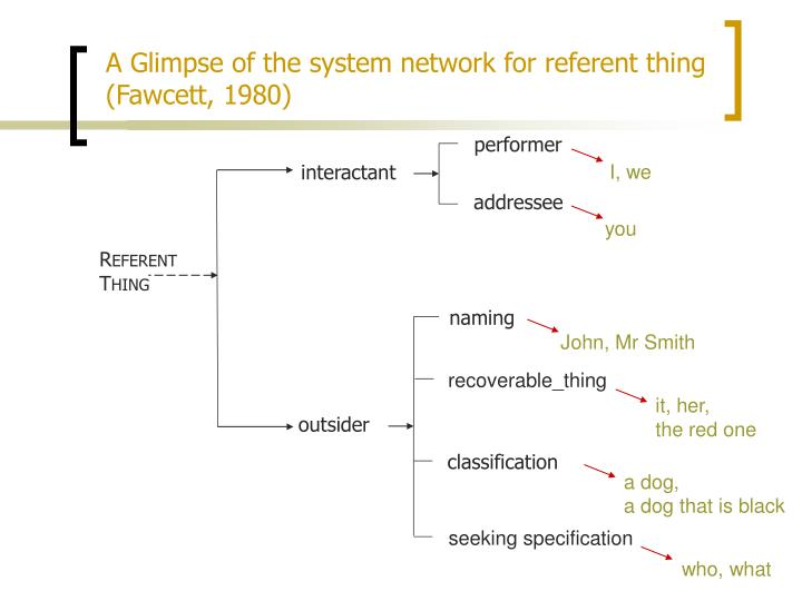 A Glimpse of the system network for referent thing (Fawcett, 1980)