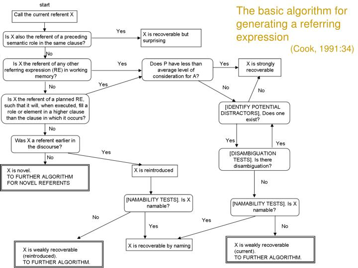 The basic algorithm for generating a referring expression