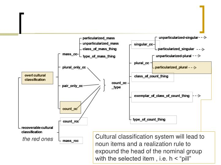 """Cultural classification system will lead to noun items and a realization rule to expound the head of the nominal group with the selected item , i.e. h < """"pill"""""""