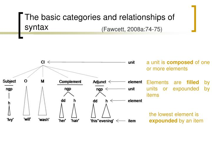 The basic categories and relationships of syntax