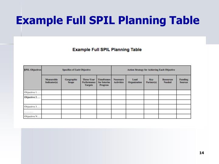 Example Full SPIL Planning Table