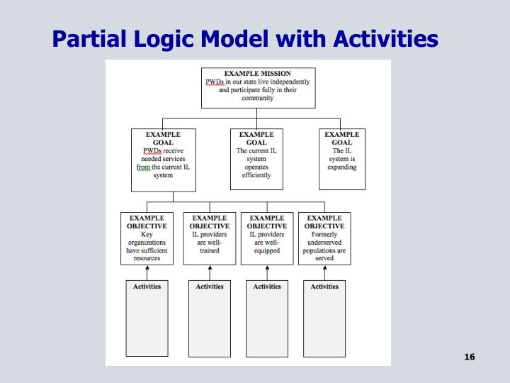 Partial Logic Model with Activities