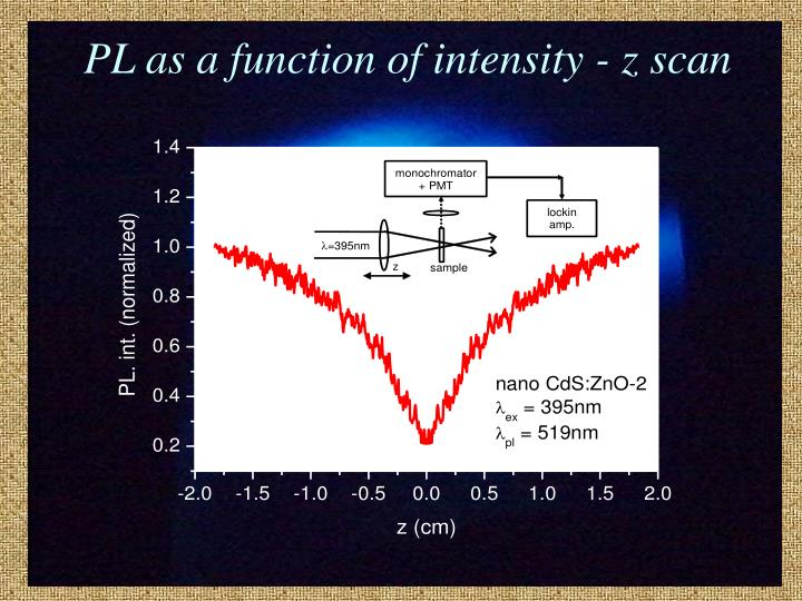 PL as a function of intensity - z scan