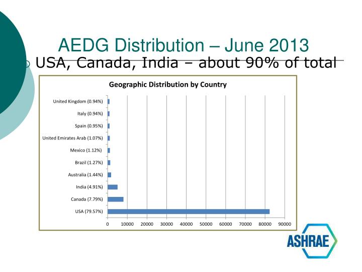 AEDG Distribution – June 2013