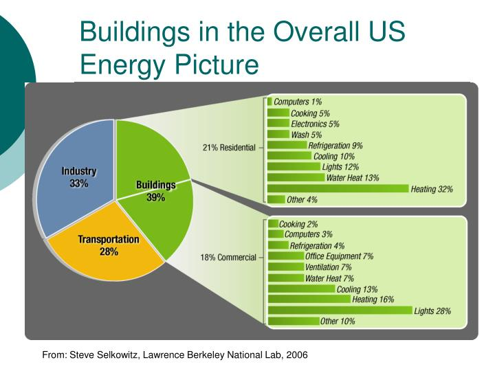Buildings in the Overall US Energy Picture