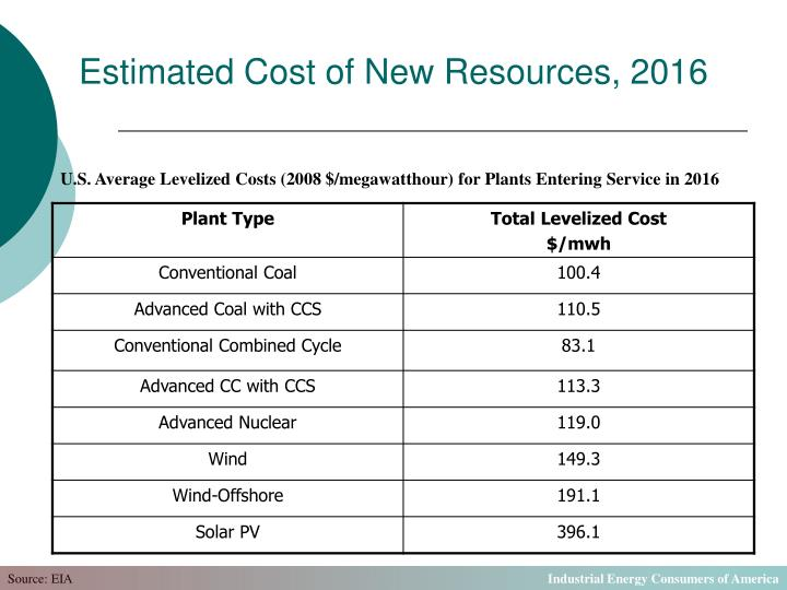 Estimated Cost of New Resources, 2016