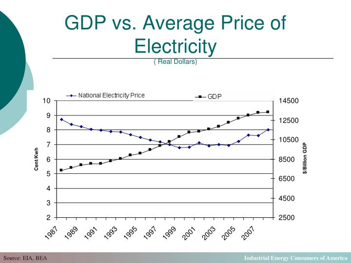 GDP vs. Average Price of Electricity
