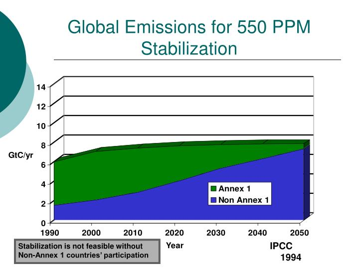 Global Emissions for 550 PPM Stabilization
