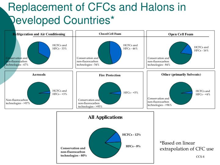Replacement of CFCs and Halons in Developed Countries*