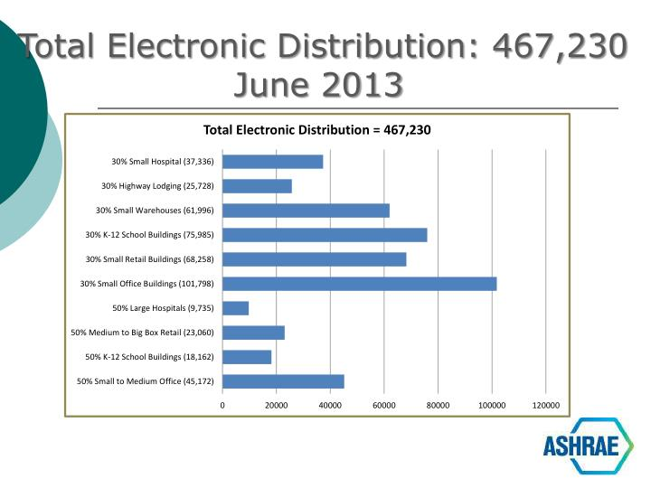 Total Electronic Distribution: 467,230