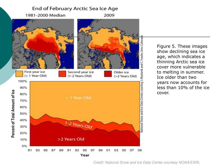 Figure 5. These images show declining sea ice age, which indicates a thinning Arctic sea ice cover more vulnerable to melting in summer. Ice older than two years now accounts for less than 10% of the ice cover.