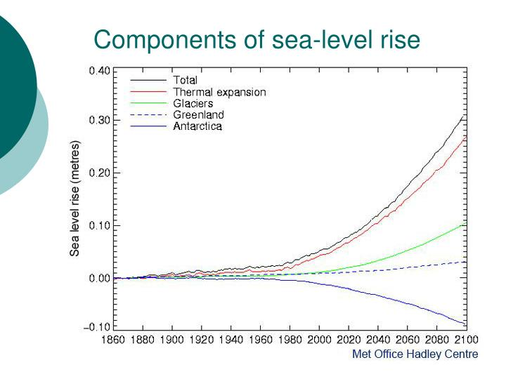 Components of sea-level rise