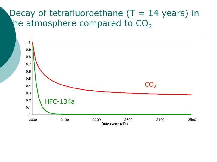 Decay of tetrafluoroethane (T = 14 years) in