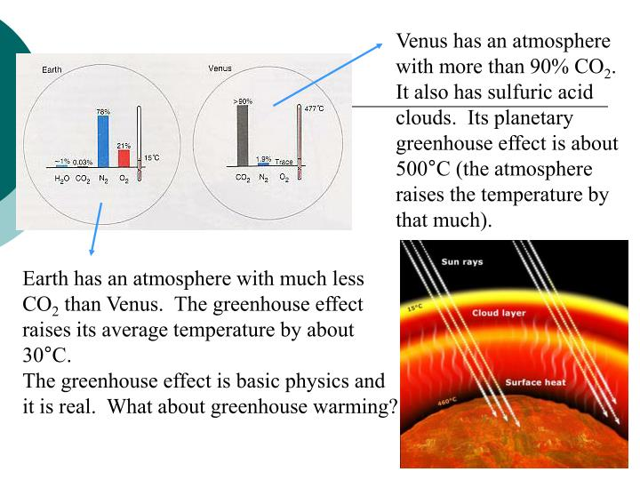 Venus has an atmosphere with more than 90% CO