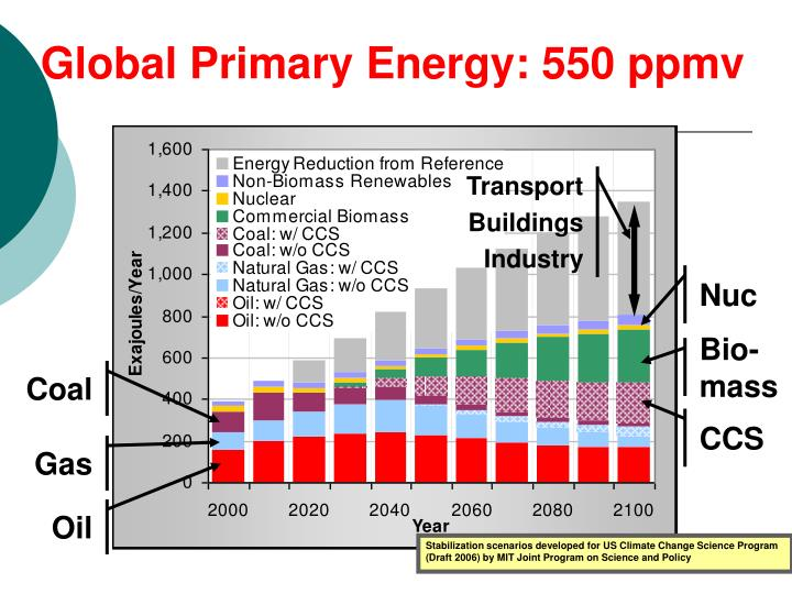 Global Primary Energy: 550 ppmv