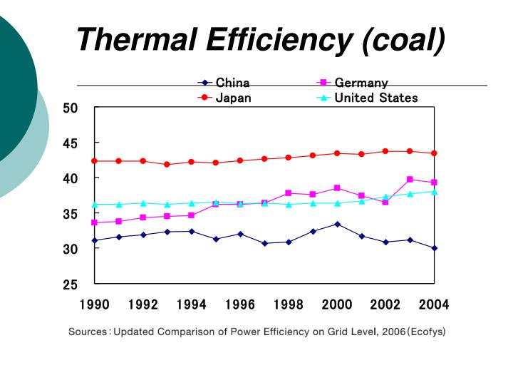 Thermal Efficiency (coal)