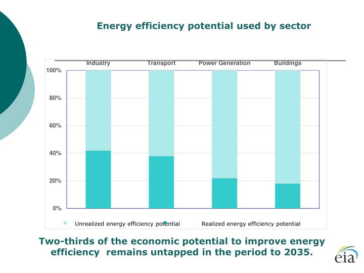 Energy efficiency potential used by sector