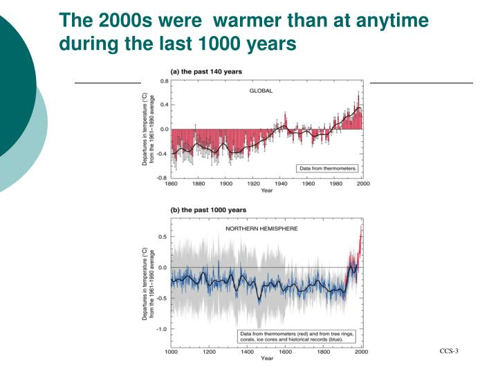 The 2000s were  warmer than at anytime during the last 1000 years