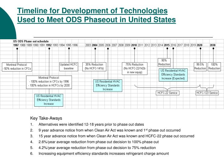 Timeline for Development of Technologies