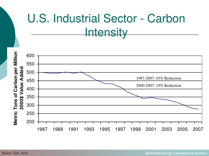 U.S. Industrial Sector - Carbon Intensity