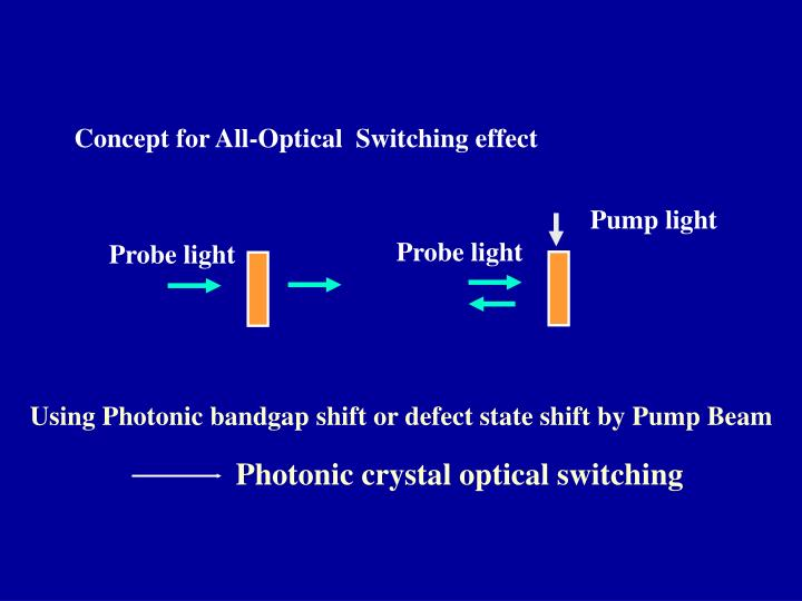 Concept for All-Optical  Switching effect