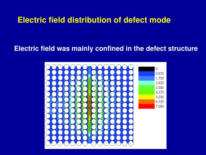 Electric field distribution of defect mode