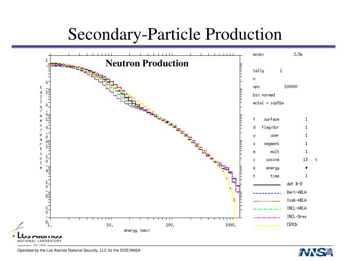 Secondary-Particle Production