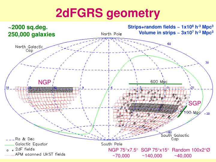 2dFGRS geometry