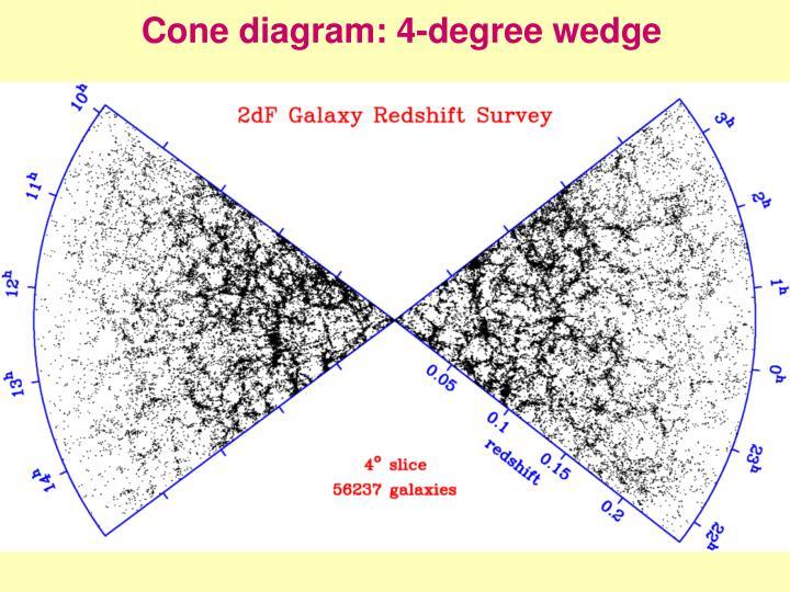 Cone diagram: 4-degree wedge