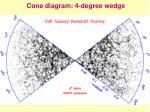cone diagram 4 degree wedge