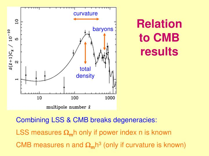 Relation to CMB results