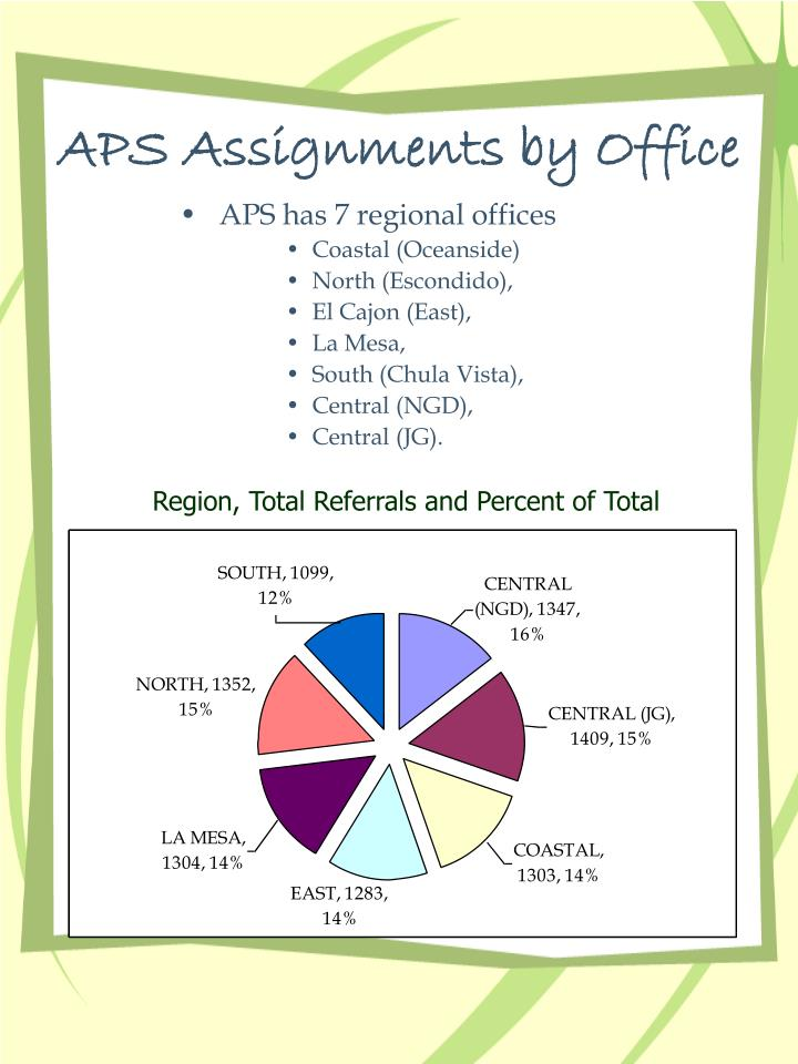 Aps assignments by office