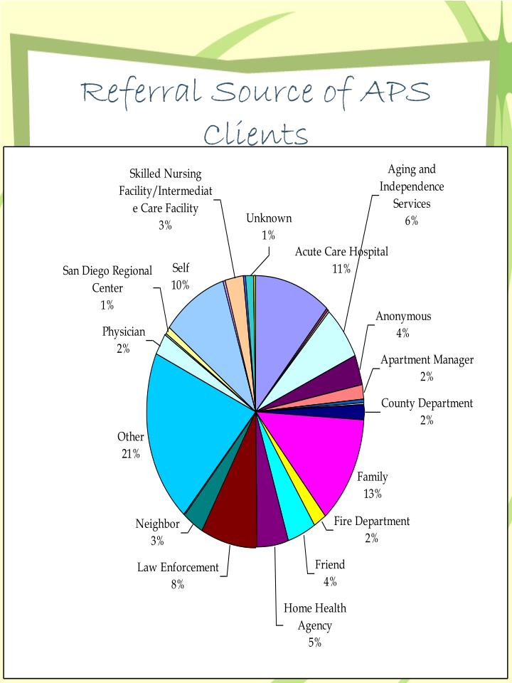 Referral Source of APS Clients