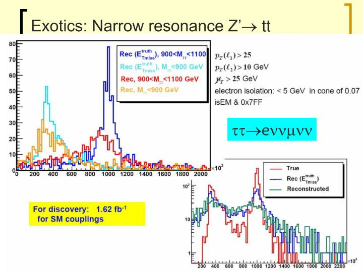 Exotics: Narrow resonance Z'