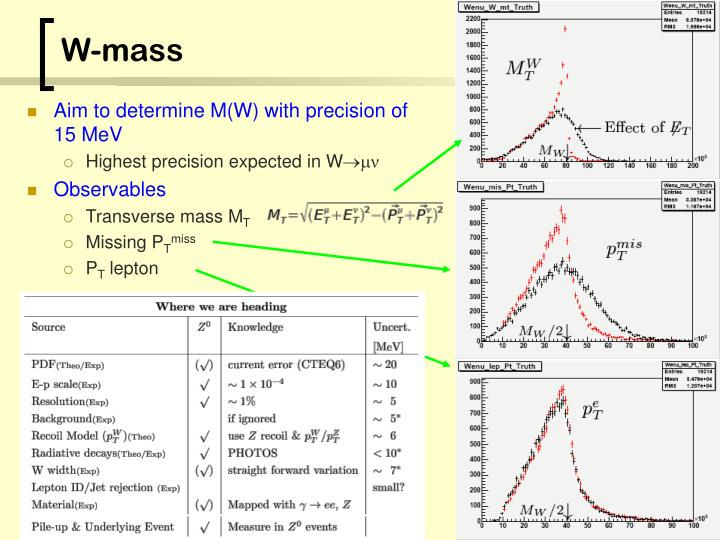 Aim to determine M(W) with precision of 15 MeV