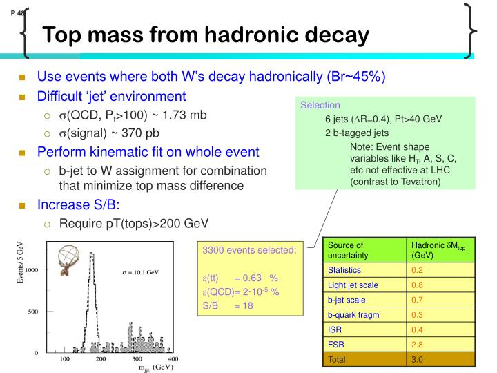 Use events where both W's decay hadronically (Br~45%)
