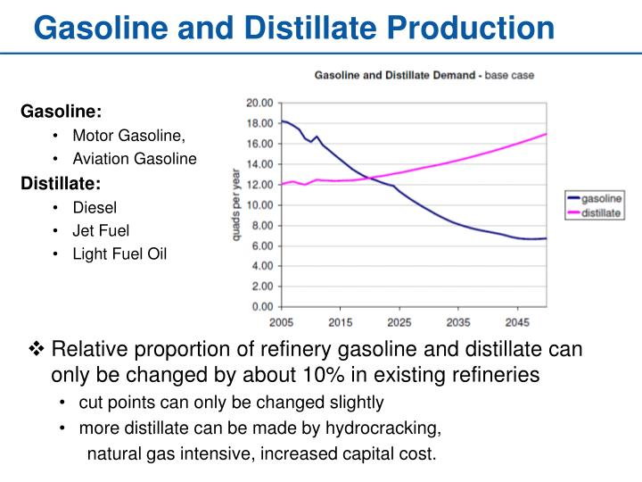 Gasoline and Distillate Production