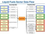 liquid fuels sector data flow