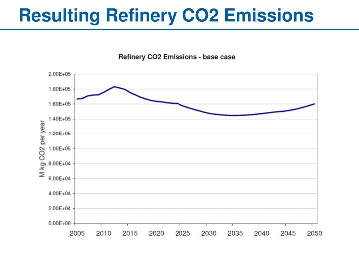 Resulting Refinery CO2 Emissions