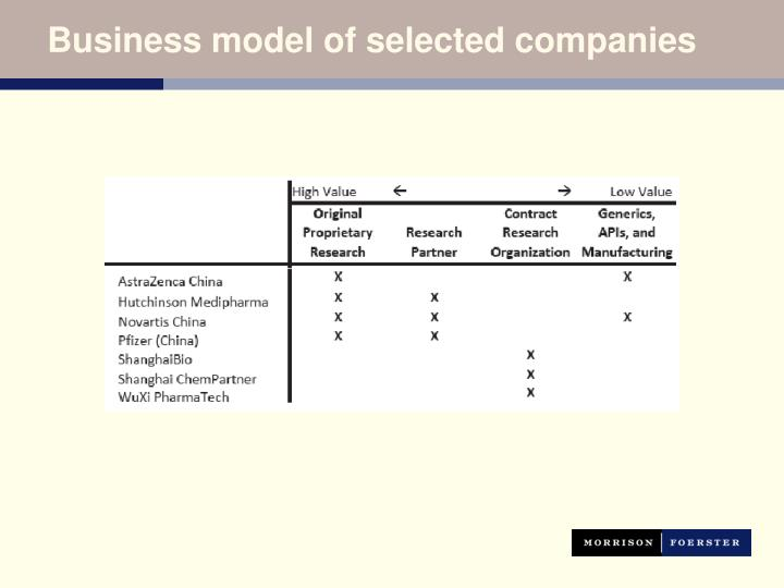 Business model of selected companies