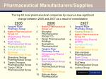 pharmaceutical manufacturers supplies2