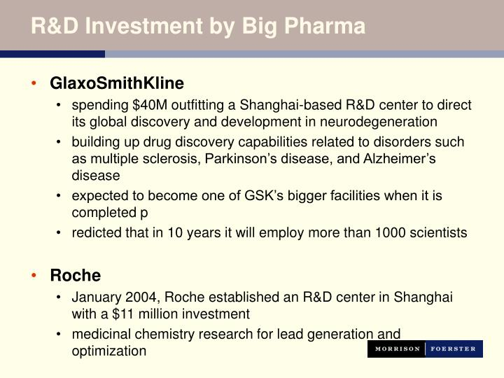 R&D Investment by Big Pharma