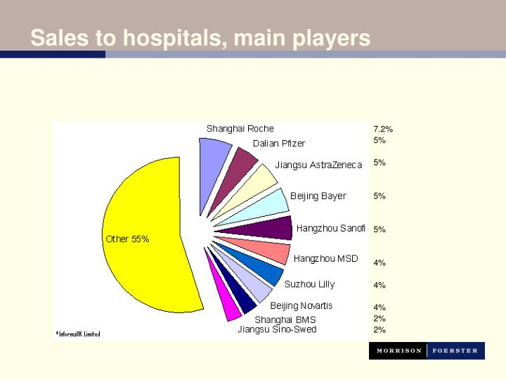 Sales to hospitals, main players