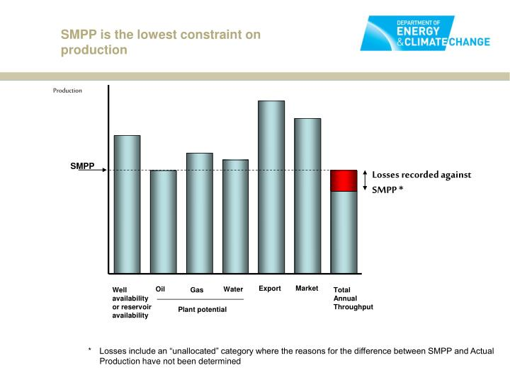SMPP is the lowest constraint on production