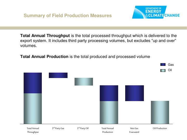 Summary of Field Production Measures