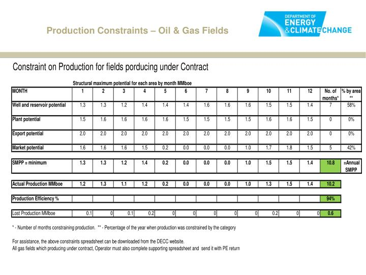Production Constraints – Oil & Gas Fields
