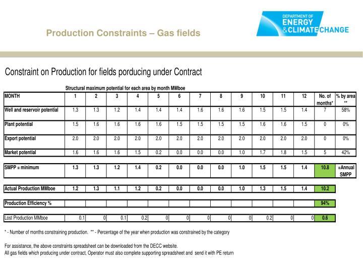 Production Constraints – Gas fields