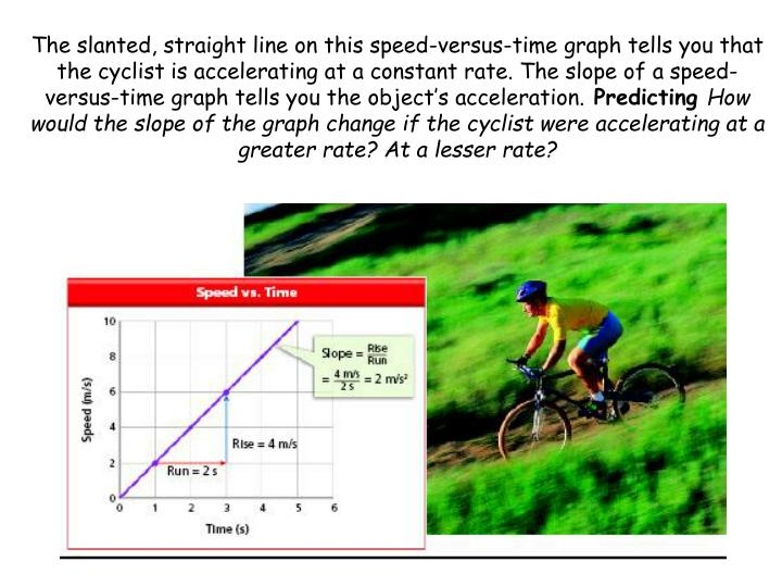 The slanted, straight line on this speed-versus-time graph tells you that the cyclist is accelerating at a constant rate. The slope of a speed-versus-time graph tells you the object's acceleration.