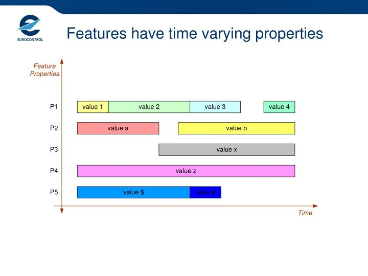 Features have time varying properties